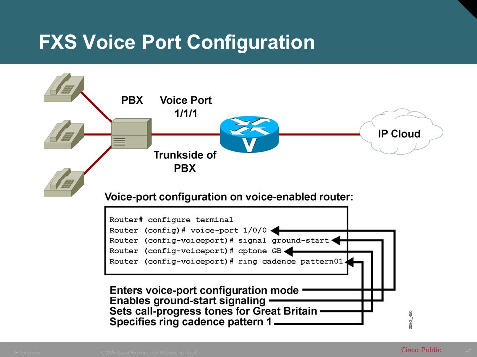 FXS Voice Port Configuration
