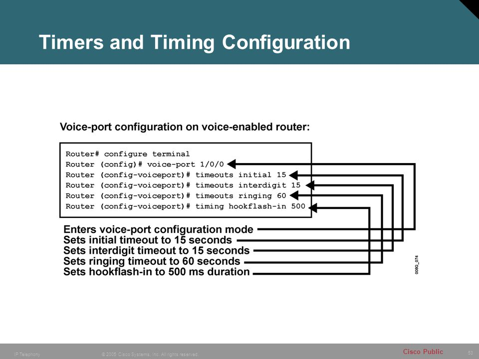 Timers and Timing Configuration