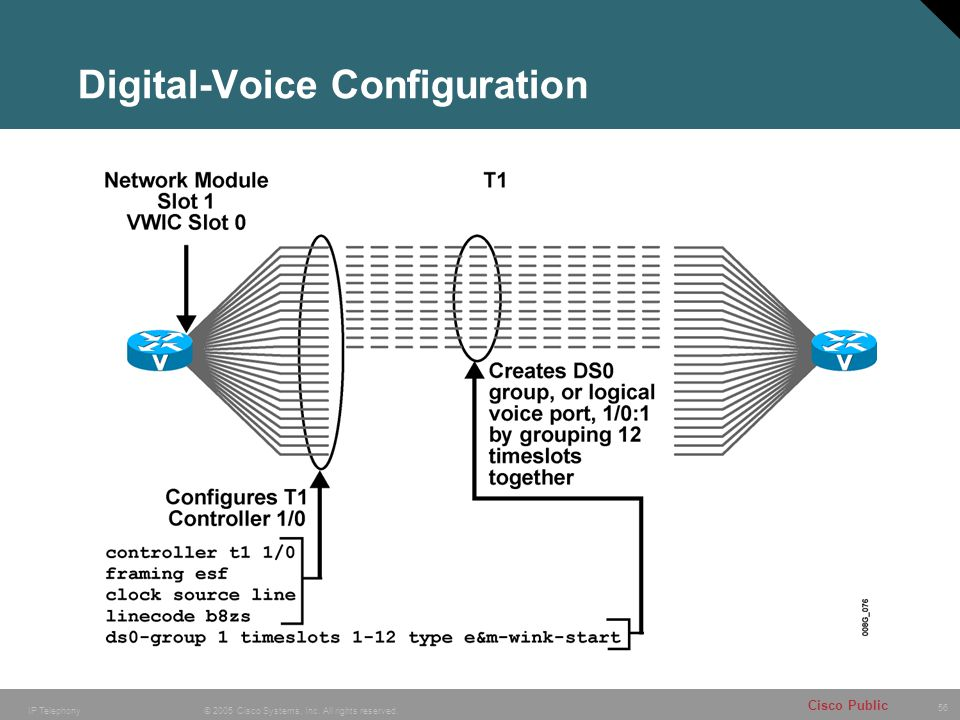 Digital-Voice Configuration