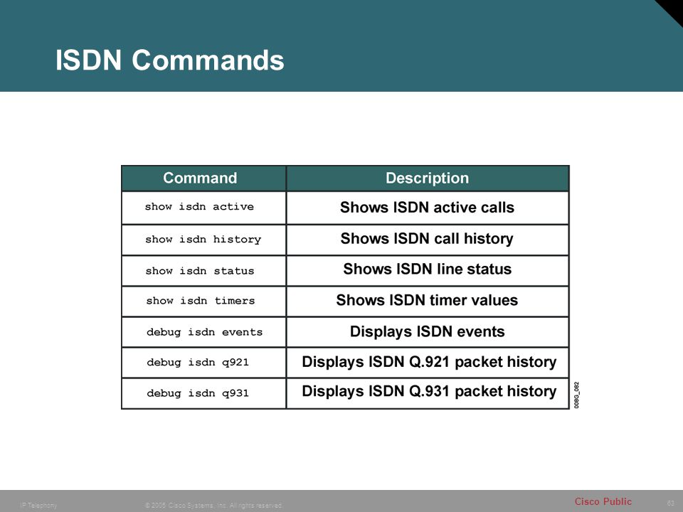 ISDN Commands