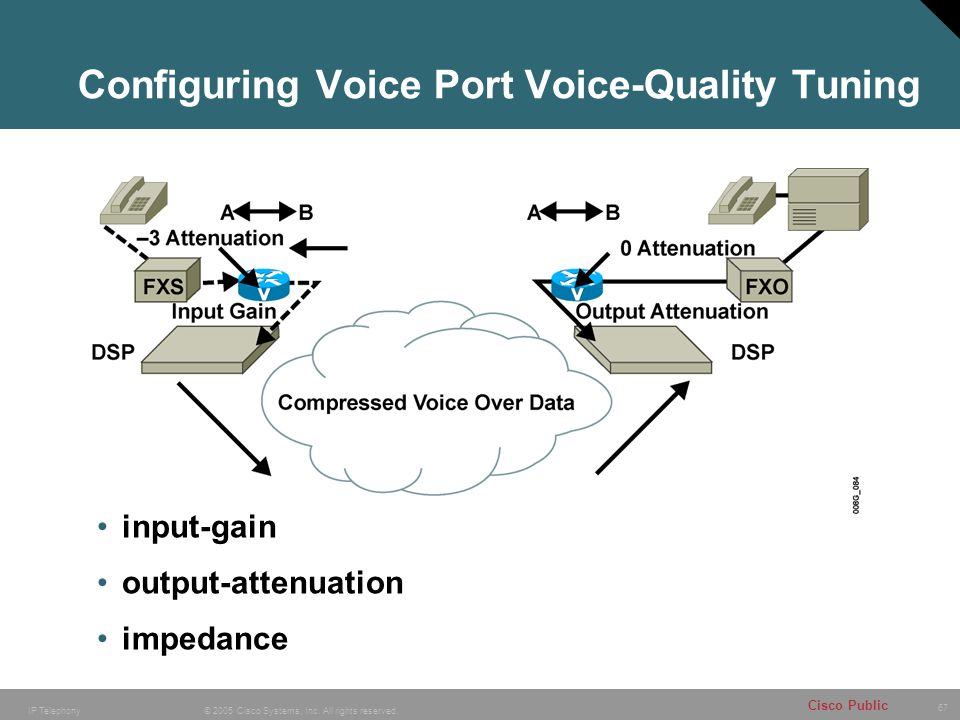 Configuring Voice Port Voice-Quality Tuning