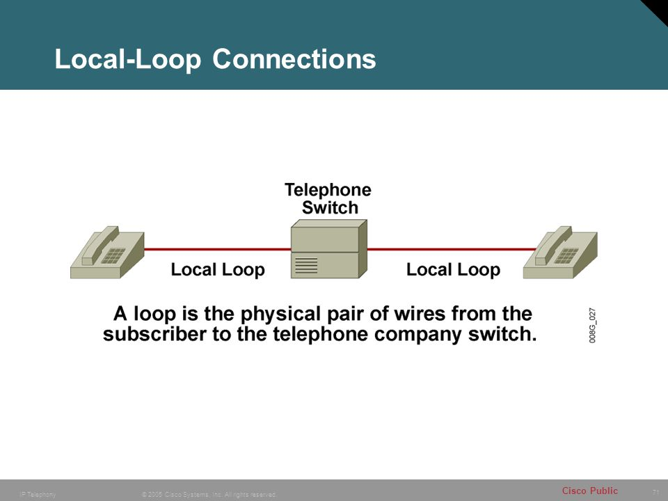 Local-Loop Connections