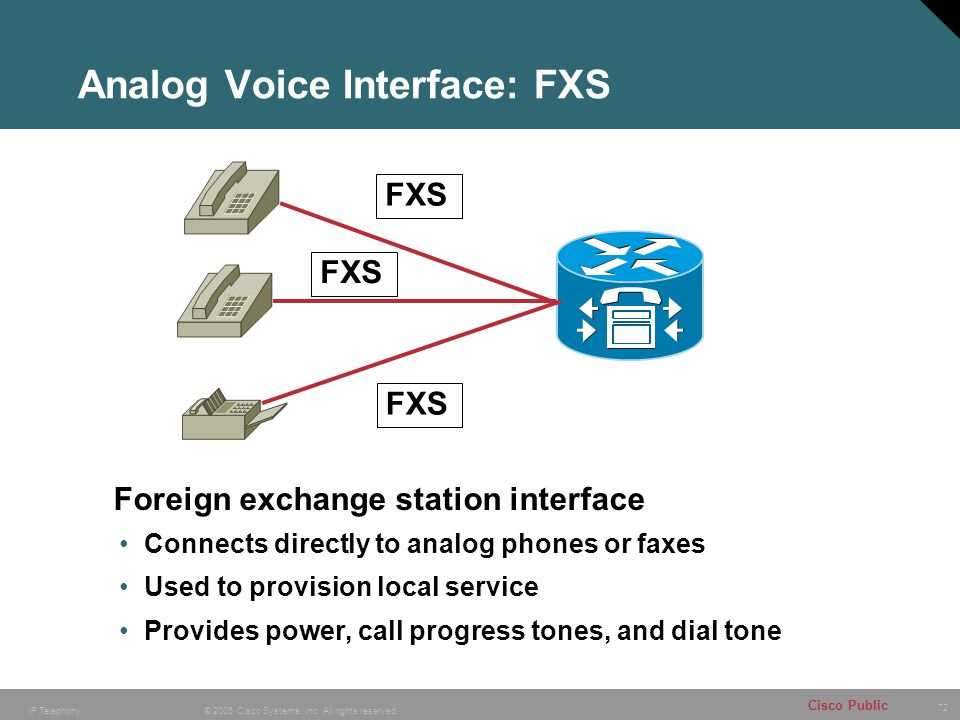 Analog Voice Interface: FXS