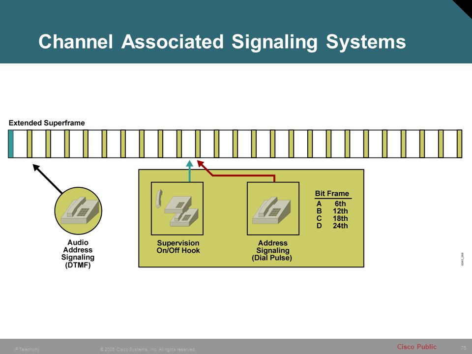 Channel Associated Signaling Systems