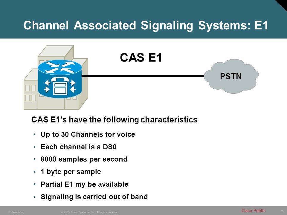 Channel Associated Signaling Systems: E1