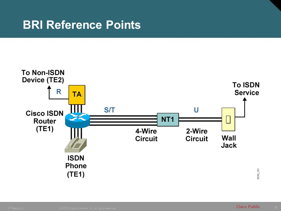 BRI Reference Points Purpose: This figure assigns well-known devices to the abstract reference points and functional groups.