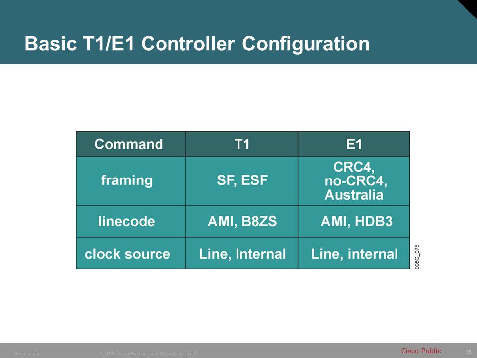 Basic T1/E1 Controller Configuration