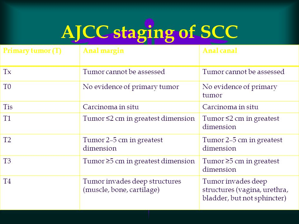 AJCC staging of SCC Primary tumor (T) Anal margin Anal canal Tx
