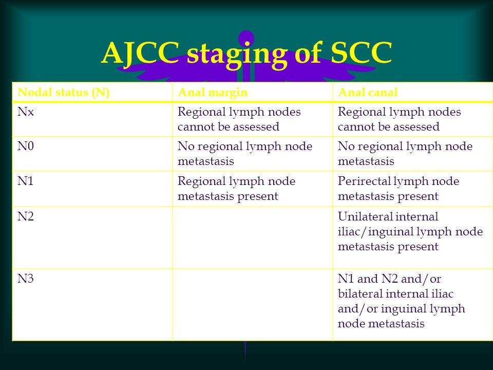 AJCC staging of SCC Nodal status (N) Anal margin Anal canal Nx