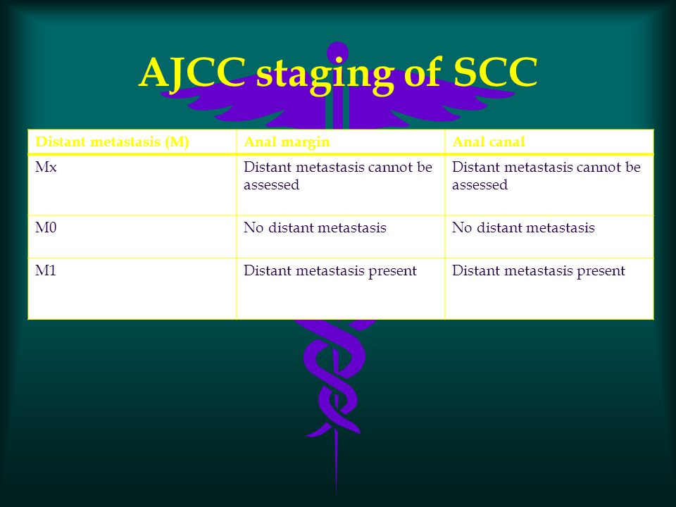 AJCC staging of SCC Distant metastasis (M) Anal margin Anal canal Mx
