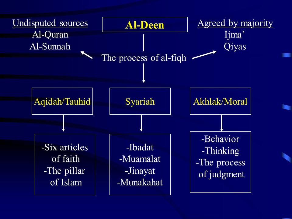Al-Deen Undisputed sources Al-Quran Al-Sunnah Agreed by majority Ijma'