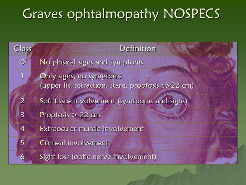 Graves ophtalmopathy NOSPECS