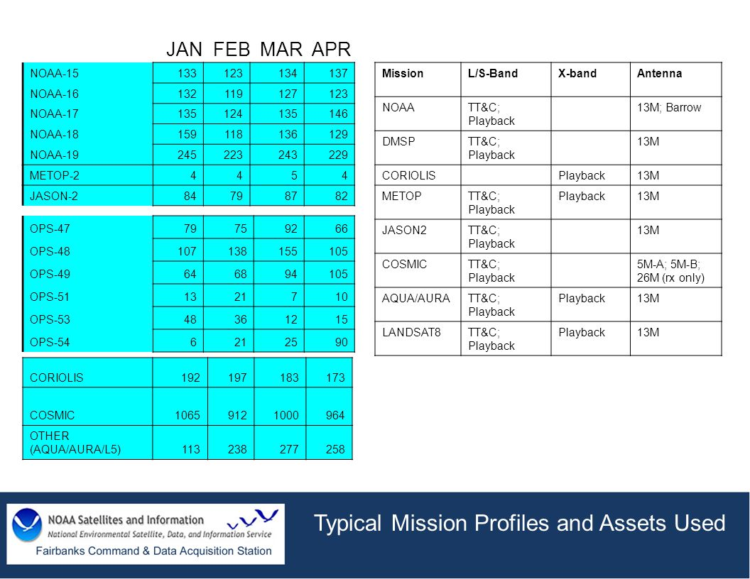 Typical Mission Profiles and Assets Used