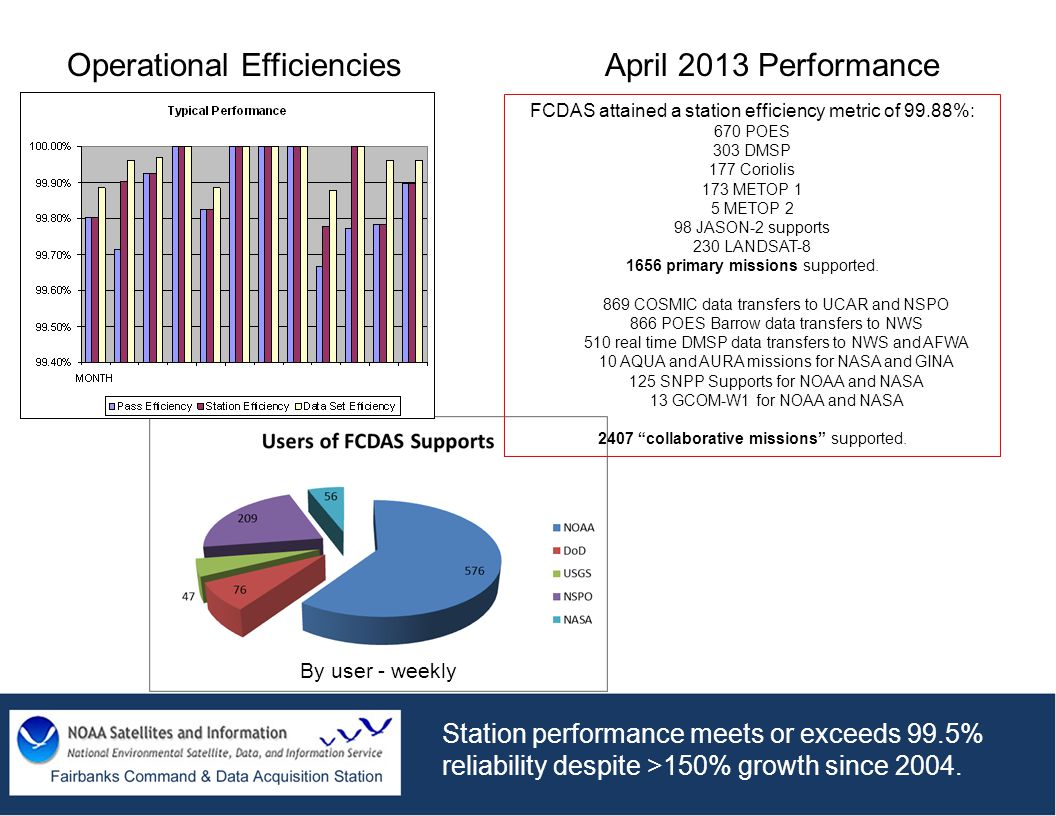 Operational Efficiencies April 2013 Performance