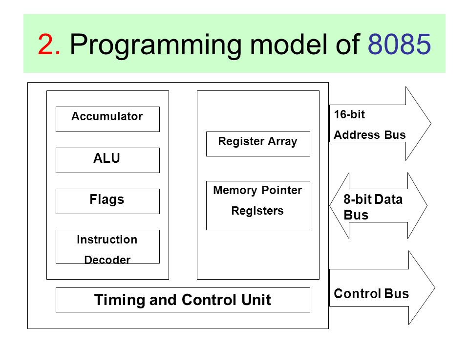 Memory Pointer Registers Timing and Control Unit
