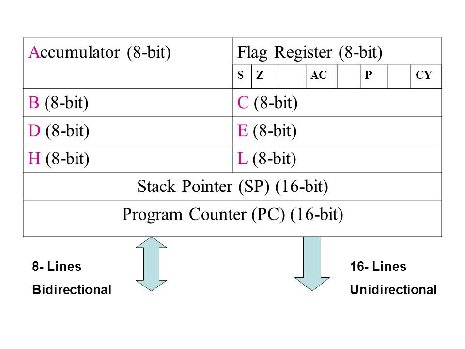 Stack Pointer (SP) (16-bit) Program Counter (PC) (16-bit)