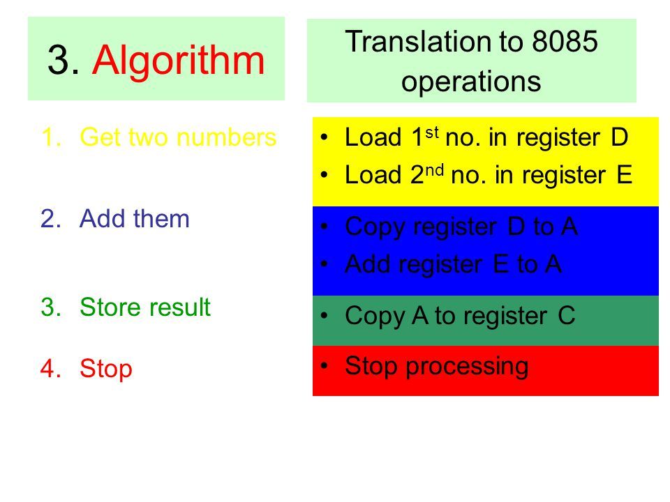 Translation to 8085 operations