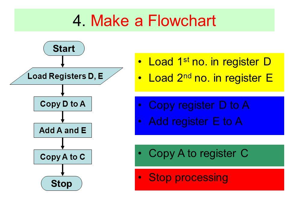 4. Make a Flowchart Load 1st no. in register D