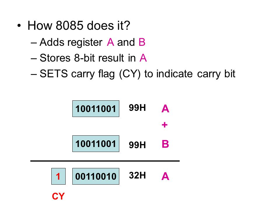 How 8085 does it Adds register A and B Stores 8-bit result in A