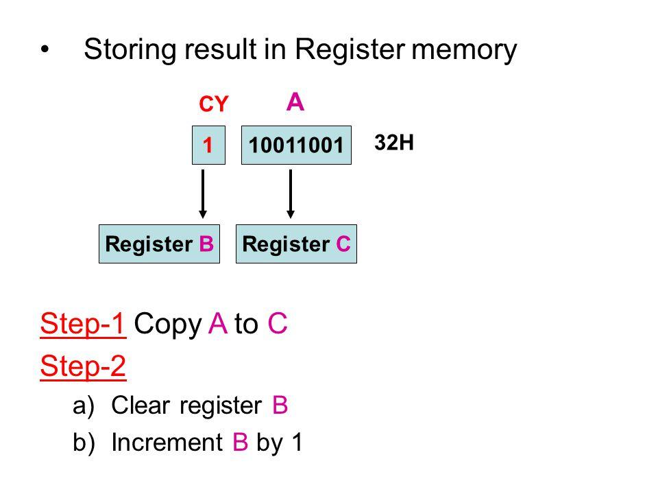 Storing result in Register memory