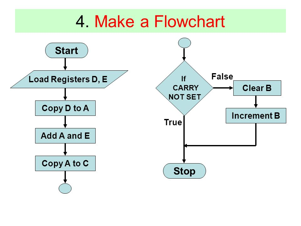 4. Make a Flowchart Start Stop False Load Registers D, E Clear B