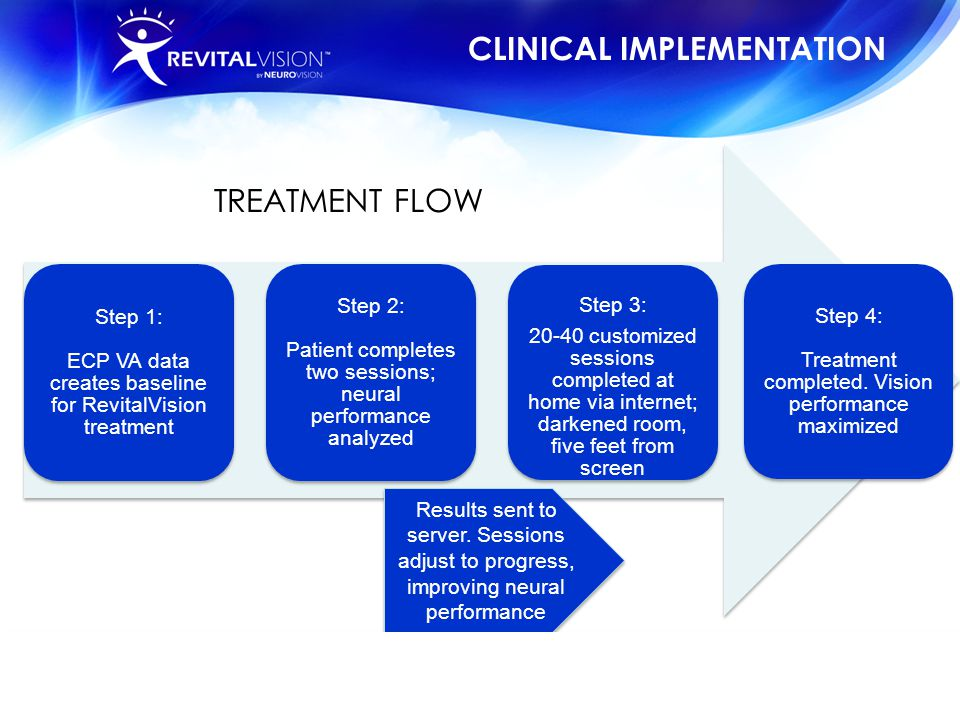 CLINICAL IMPLEMENTATION