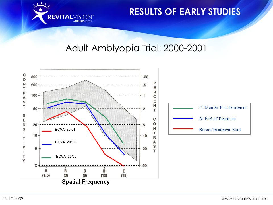 Adult Amblyopia Trial: 2000-2001