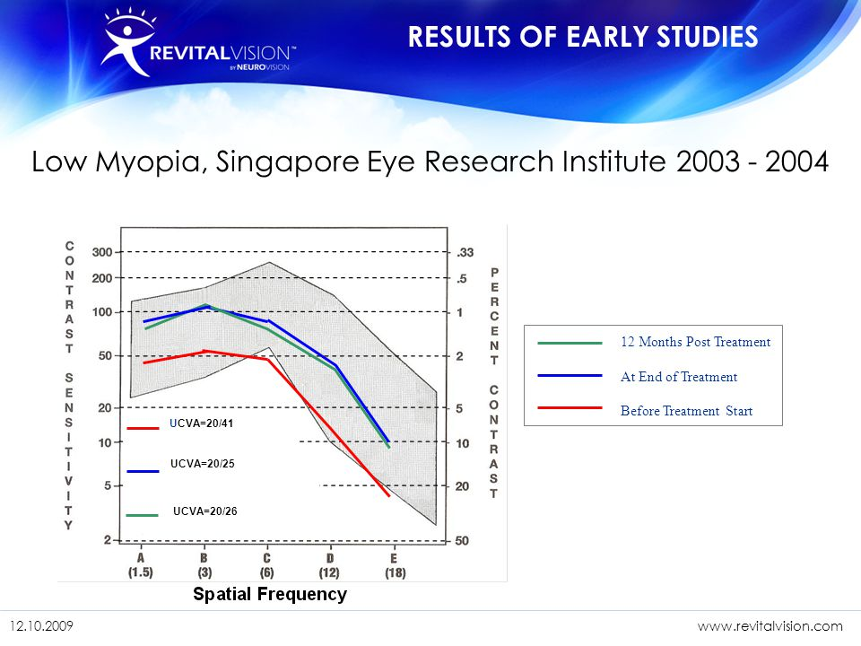 Low Myopia, Singapore Eye Research Institute 2003 - 2004