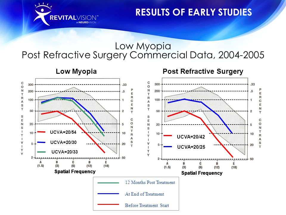 Low Myopia Post Refractive Surgery Commercial Data, 2004-2005