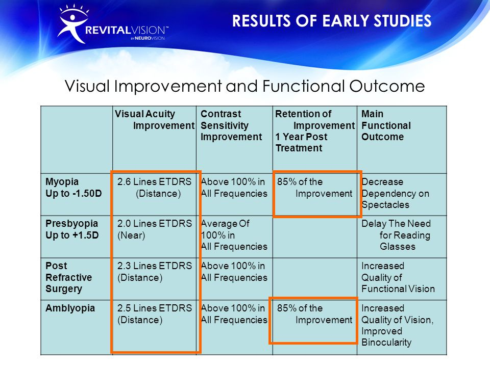Visual Improvement and Functional Outcome