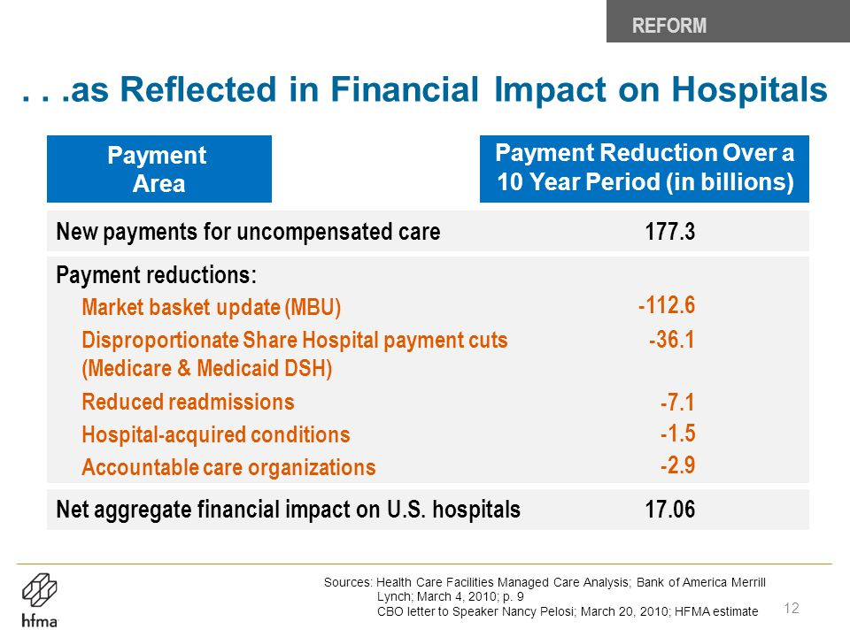 . . .as Reflected in Financial Impact on Hospitals