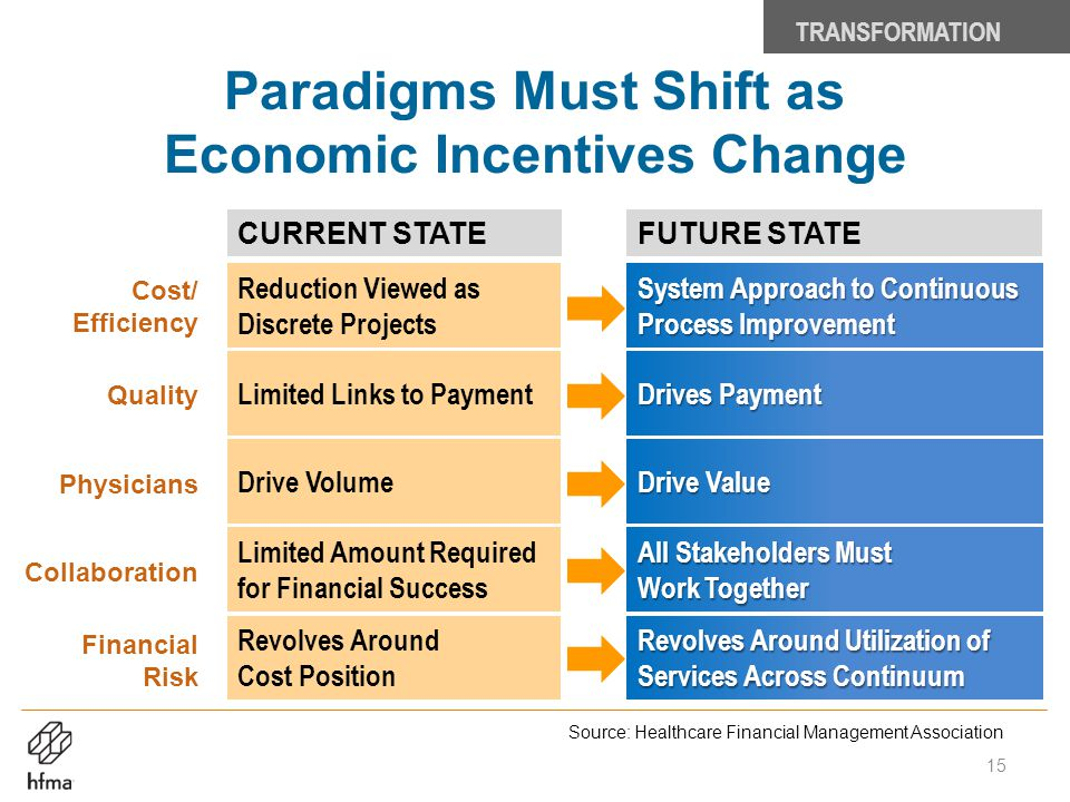 Paradigms Must Shift as Economic Incentives Change