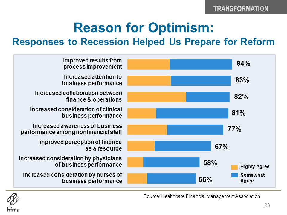 TRANSFORMATION Reason for Optimism: Responses to Recession Helped Us Prepare for Reform. Improved results from process improvement.