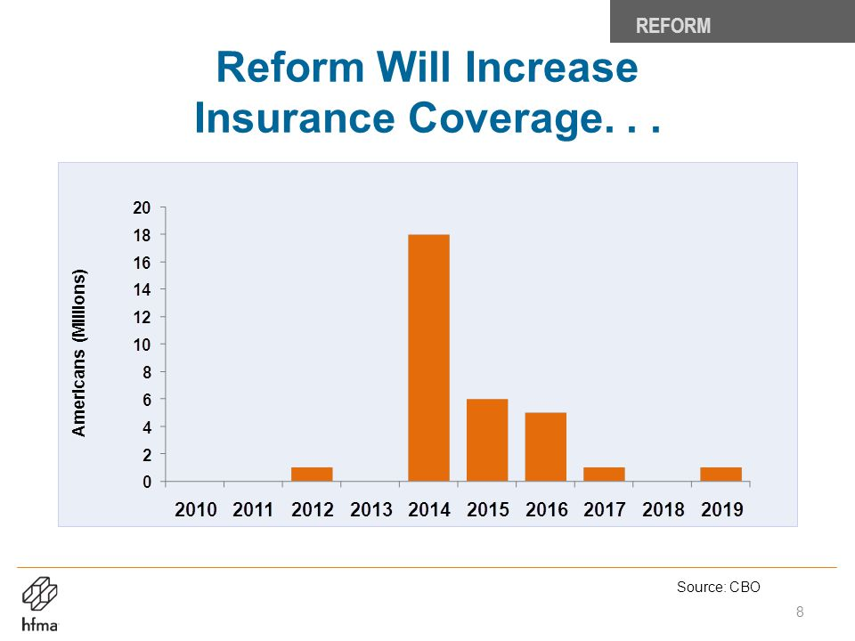 Reform Will Increase Insurance Coverage. . .