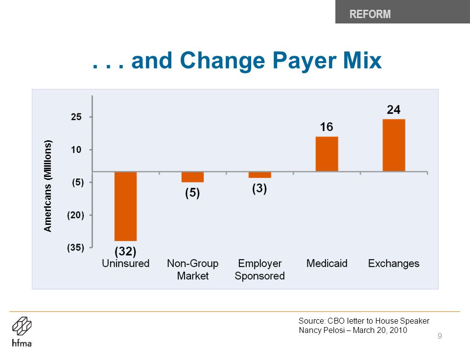 . . . and Change Payer Mix REFORM Americans (Millions)