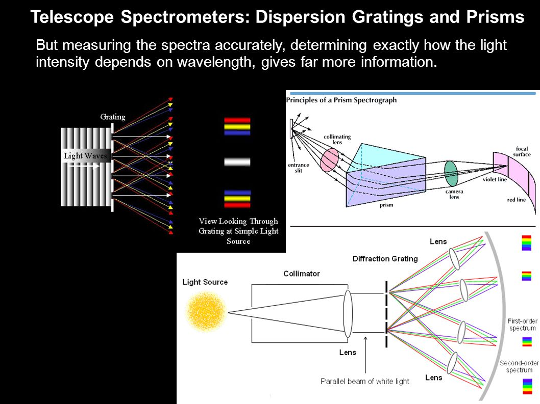 Telescope Spectrometers: Dispersion Gratings and Prisms