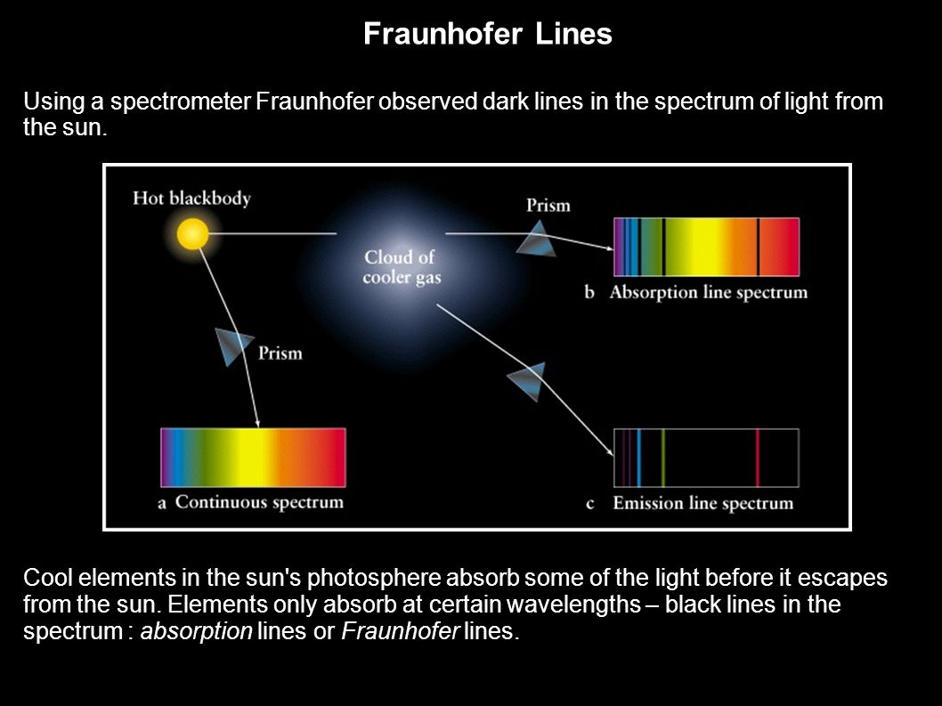 Fraunhofer Lines Using a spectrometer Fraunhofer observed dark lines in the spectrum of light from the sun.