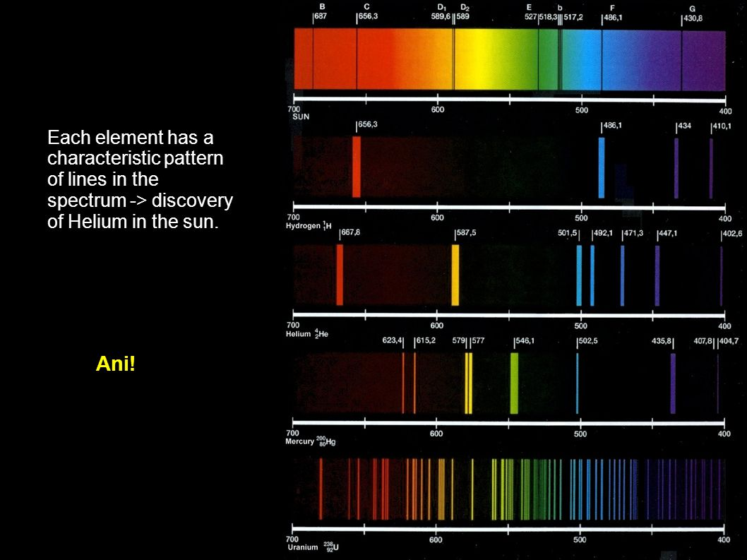 Each element has a characteristic pattern of lines in the spectrum -> discovery of Helium in the sun.