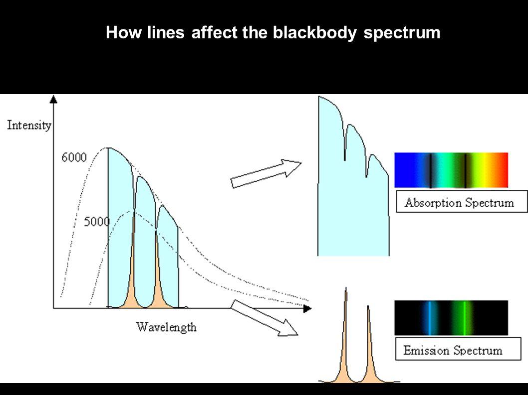 How lines affect the blackbody spectrum