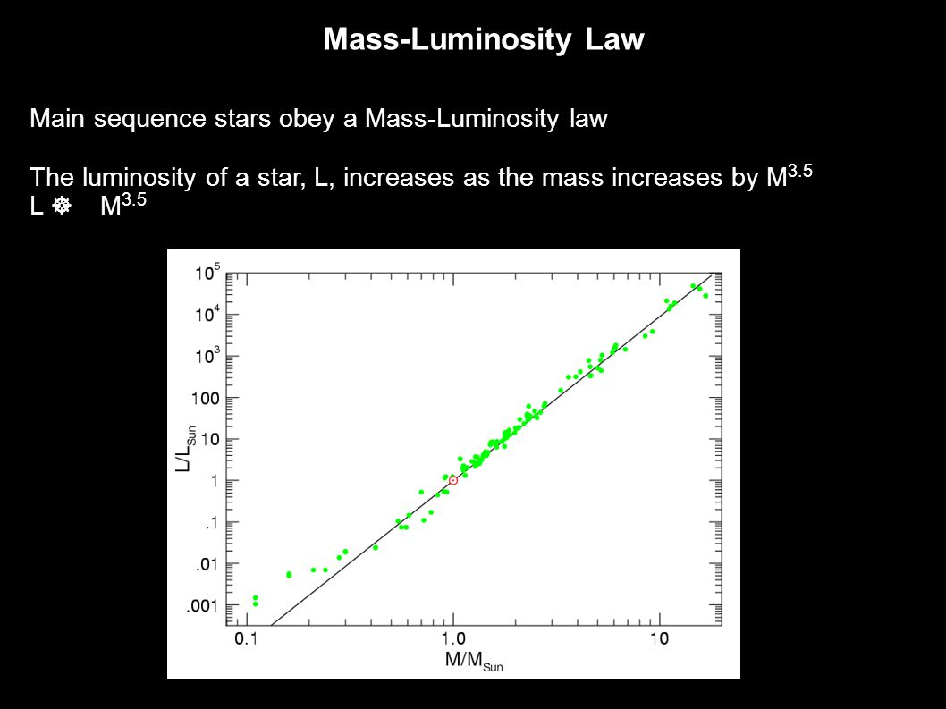 Mass-Luminosity Law Main sequence stars obey a Mass-Luminosity law