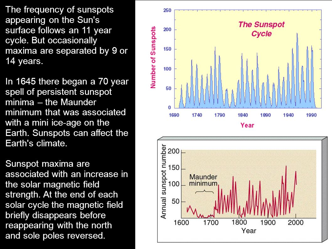 The frequency of sunspots