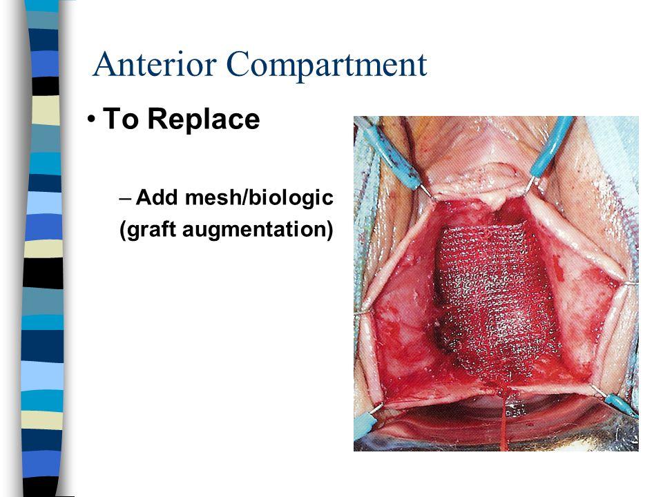 Anterior Compartment To Replace Add mesh/biologic (graft augmentation)