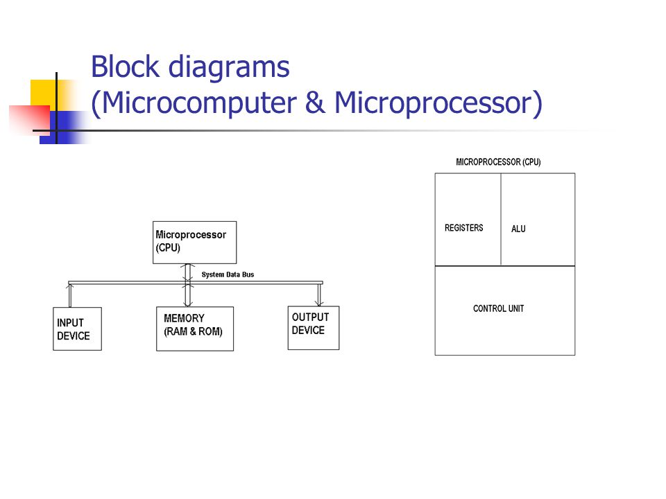 Block diagrams (Microcomputer & Microprocessor)