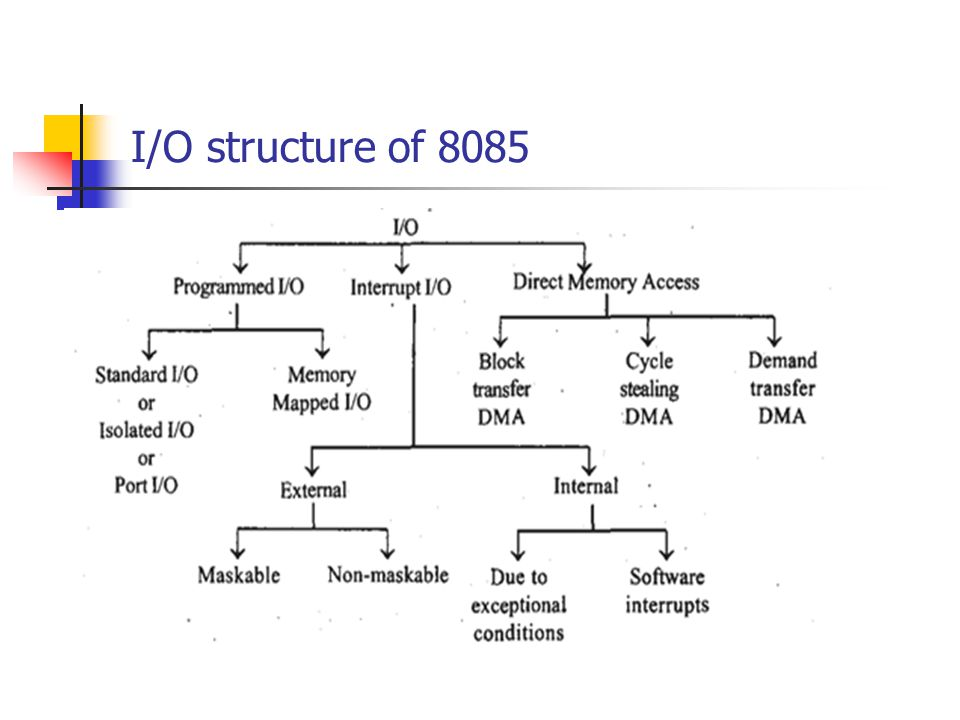 I/O structure of 8085
