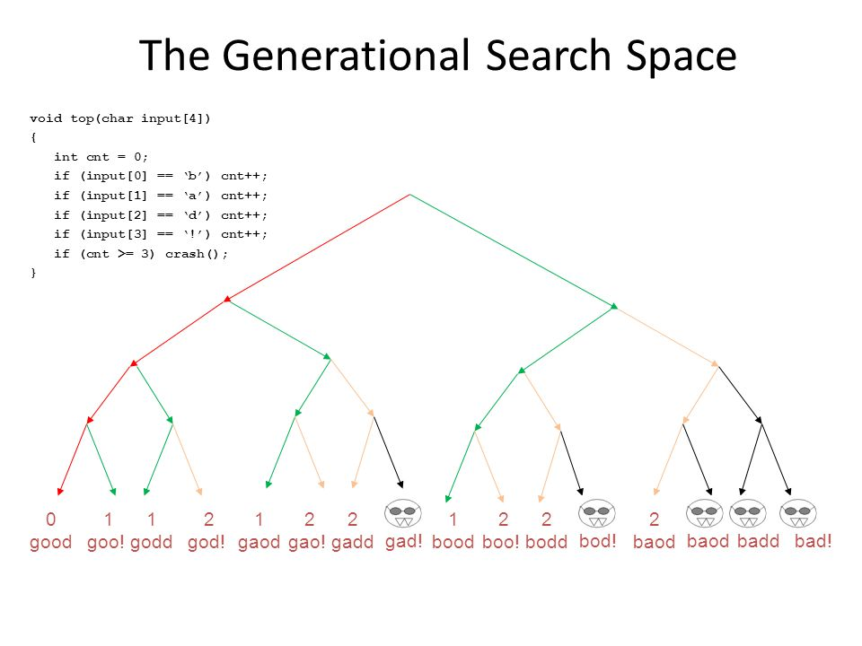 The Generational Search Space