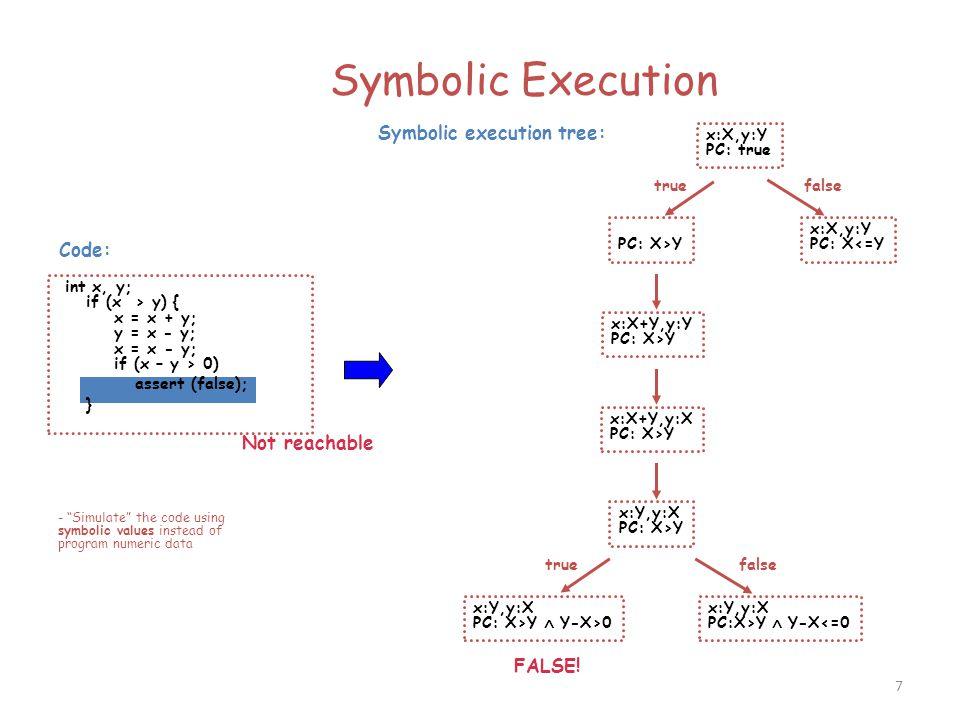 Symbolic Execution Symbolic execution tree: Code: Not reachable FALSE!