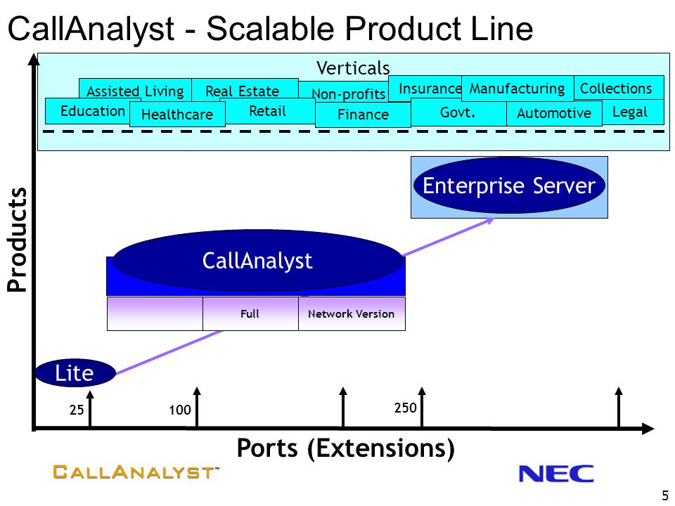 CallAnalyst - Scalable Product Line
