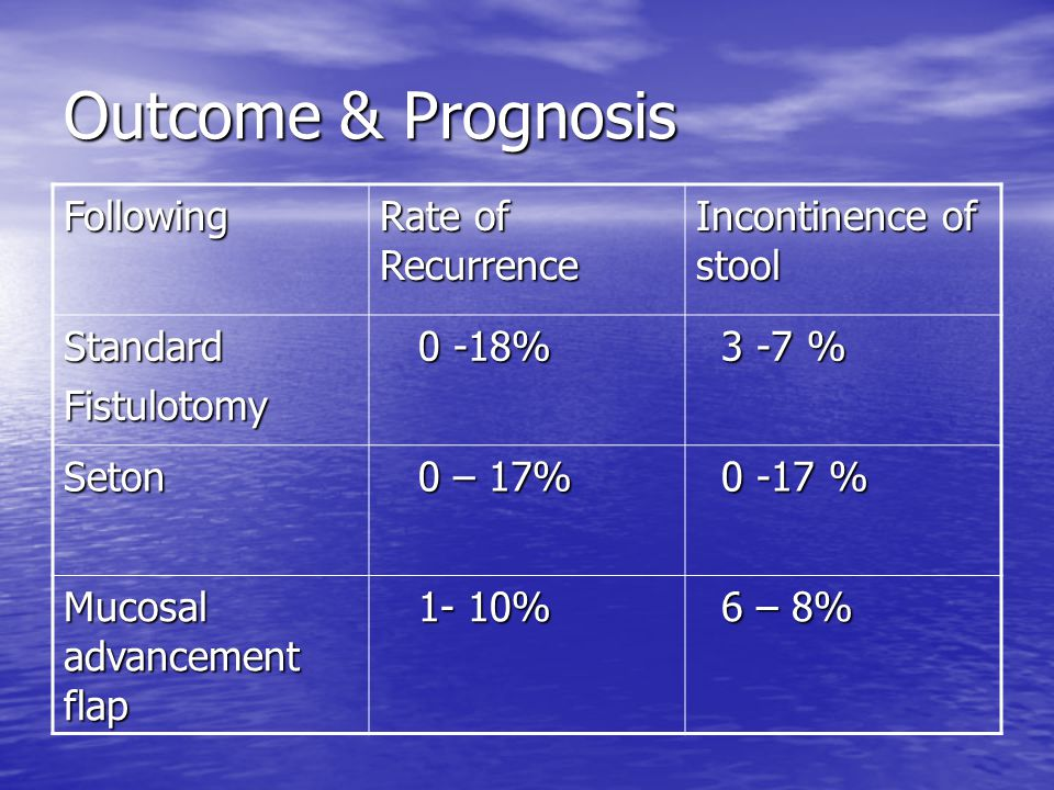 Outcome & Prognosis Following Rate of Recurrence Incontinence of stool