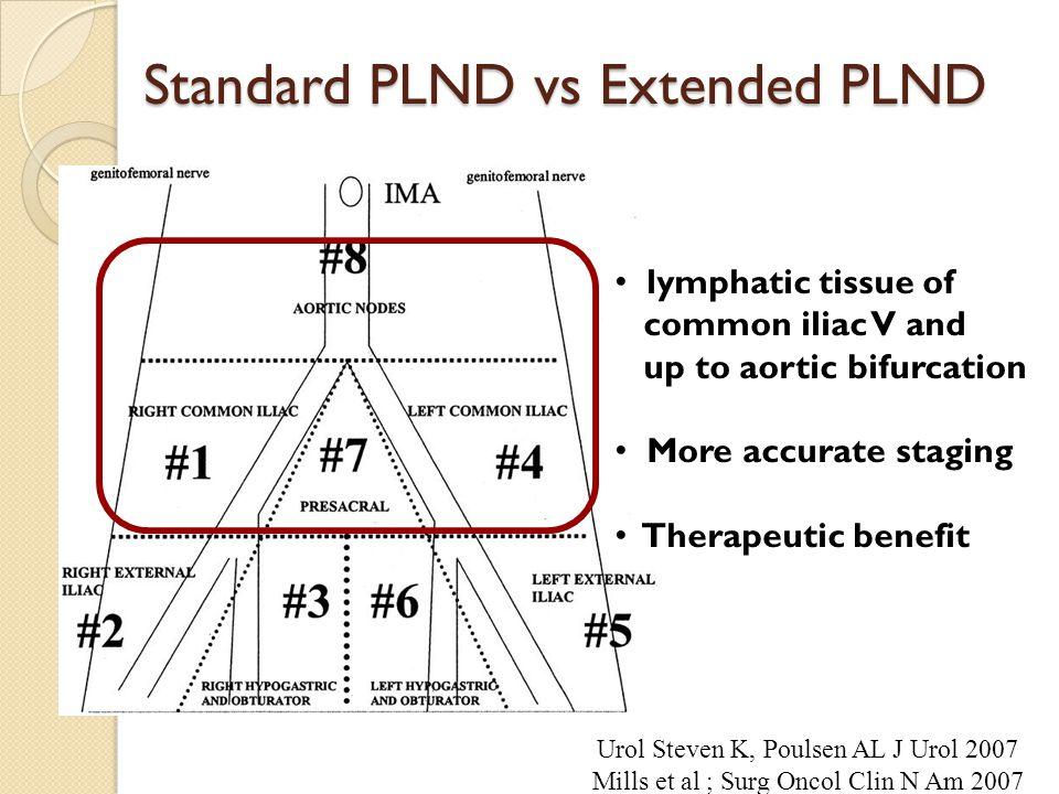 Standard PLND vs Extended PLND
