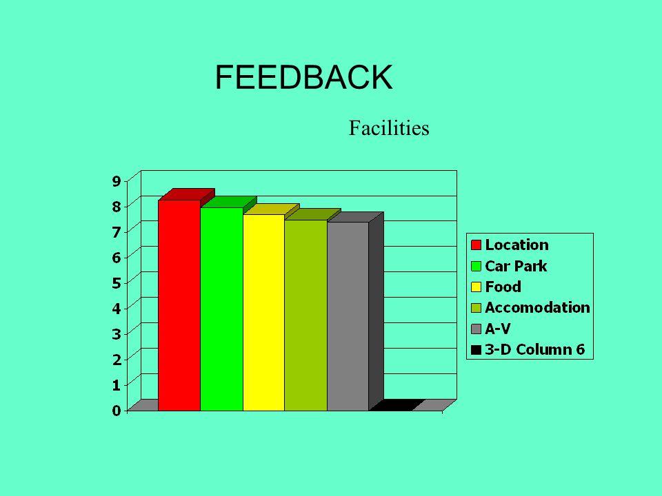 FEEDBACK Facilities